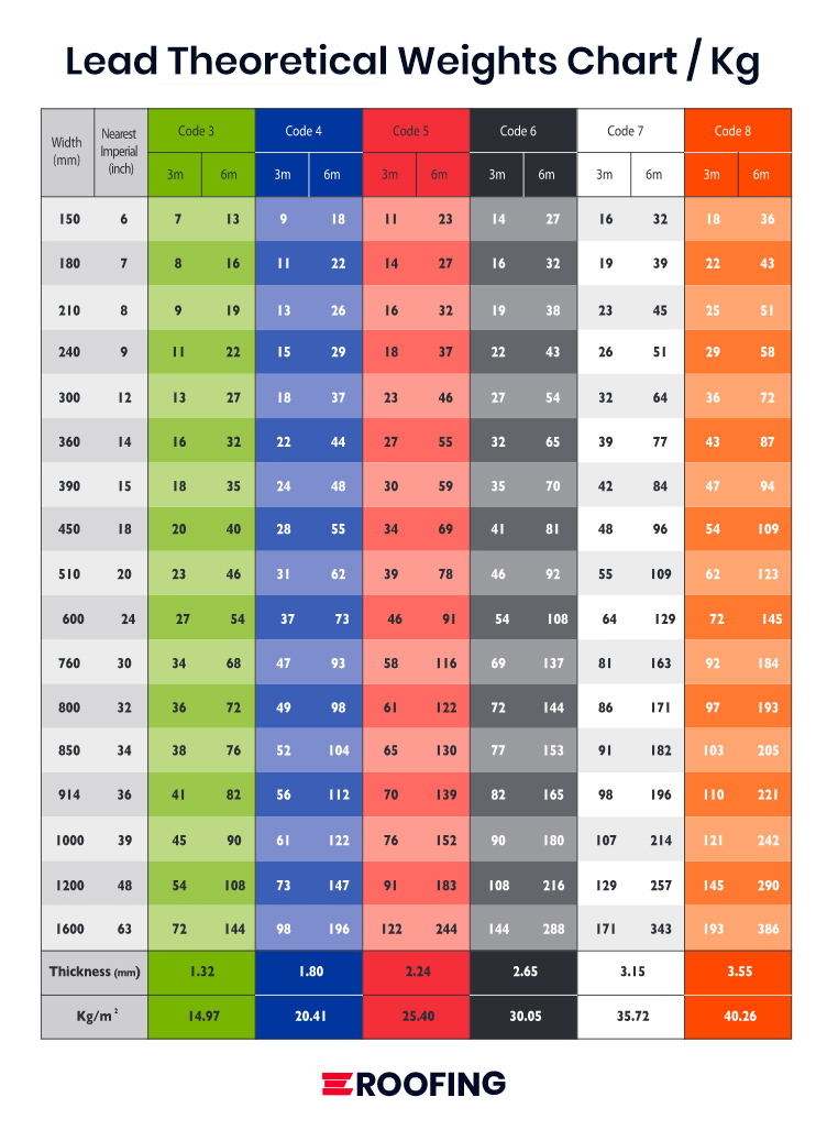 Guide to the Lead Theoretical Weights Chart